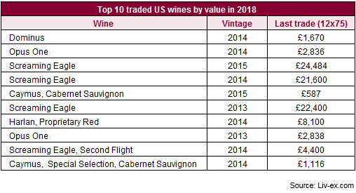 top traded us wines